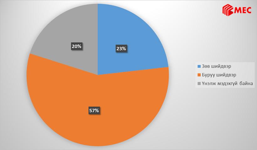 Төрийн албан хаагчдын тоог 15 хувиар цөөлөх Засгийн газрын шийдвэрийн талаарх Хариулагчийн үнэлгээ (түүвэрт эзлэх хувиар)