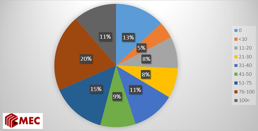 Улаанбаатар хотын айлд сар шинийн баяраар айлчлан ирдэг зочдын тоо (олон жилийн дундаж)