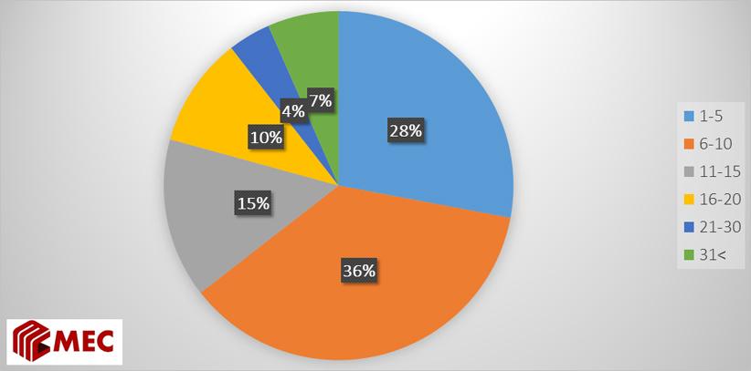 Улаанбаатарчуудын сар шинийн өдрүүдэд айлчилж очиж, золгуут хийх айлын тоо (олон жилийн дундаж)