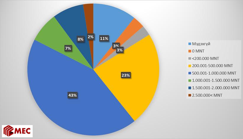 Хариулагчийн өрхийн энэ жилийн цагаан сарын зардалын төлөв байдал (түүвэрт эзлэх хувиар)