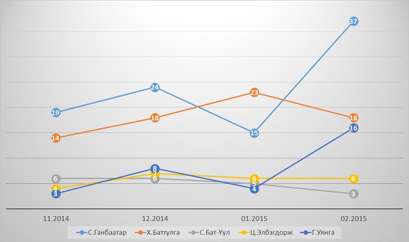 Хариулагчийн дэмжиж буй улс төрчид (11.2014-02.2015, нийт түүвэрт эзлэх хувиар)