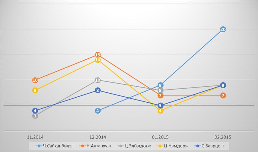 Хариулагчид үйл ажиллагаа нь таалагдадгүй улс төрчид (11.2014-02.2015, нийт түүвэрт эзлэх хувиар)