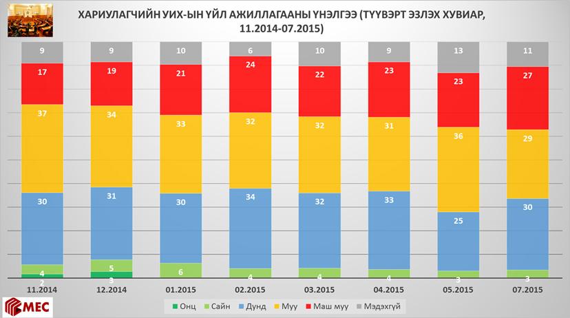 ХАРИУЛАГЧИЙН УИХ-ЫН ҮЙЛ АЖИЛЛАГААНЫ ҮНЭЛГЭЭ (ТҮҮВЭРТ ЭЗЛЭХ ХУВИАР, 11.2014-07.2015)