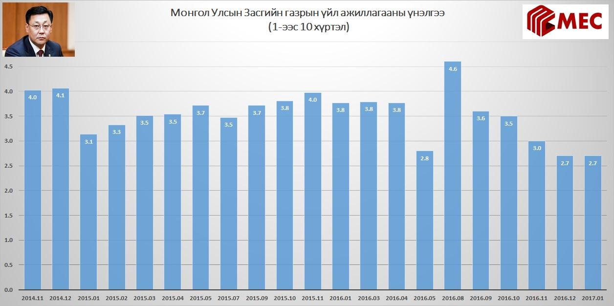 Монгол Улсын Засгийн газрын үйл ажиллагааны үнэлгээ (1-ээс 10 хүртэл)