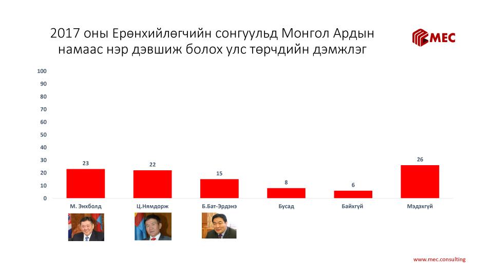 2017 оны Ерөнхийлөгчийн сонгуульд Монгол Ардын намаас нэр дэвшиж болох улс төрчдийн дэмжлэг