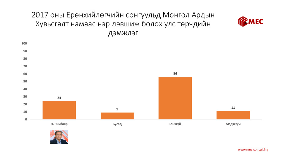 2017 оны Ерөнхийлөгчийн сонгуульд Монгол Ардын Хувьсгалт намаас нэр дэвшиж болох улс төрчдийн дэмжлэг