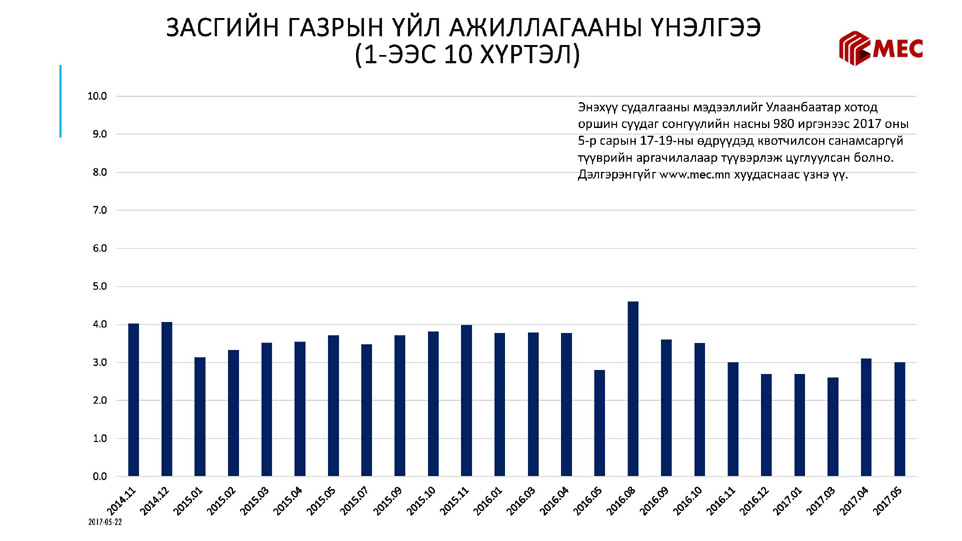 Монгол Улсын Ерөнхийлөгчийн 2017 оны сонгуулийн судалгаа