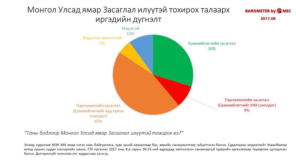 Монгол Улсад ямар Засаглал илүүтэй тохирох талаарх иргэдийн дүгнэлт