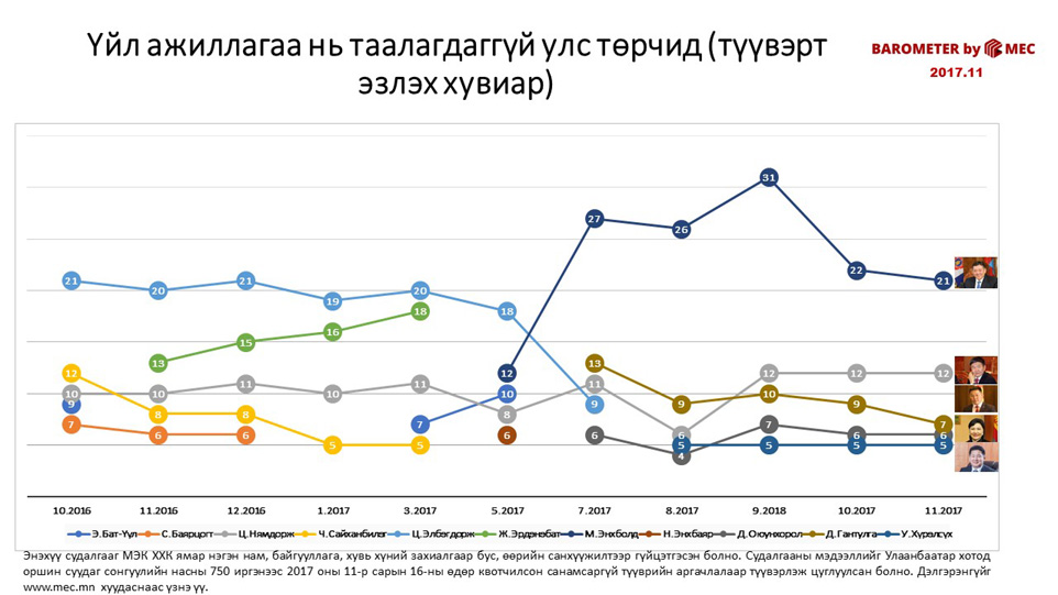 Үйл ажиллагаа нь таалагдаггүй улс төрчид (түүвэрт эзлэх хувиар)