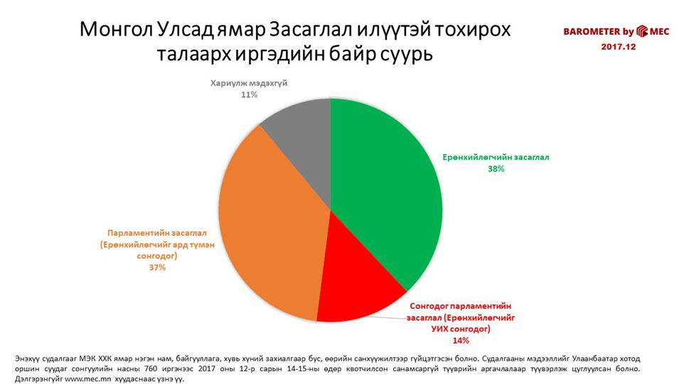Монгол Улсад ямар Засаглал илүүтэй тохирох талаарх иргэдийн байр суурь