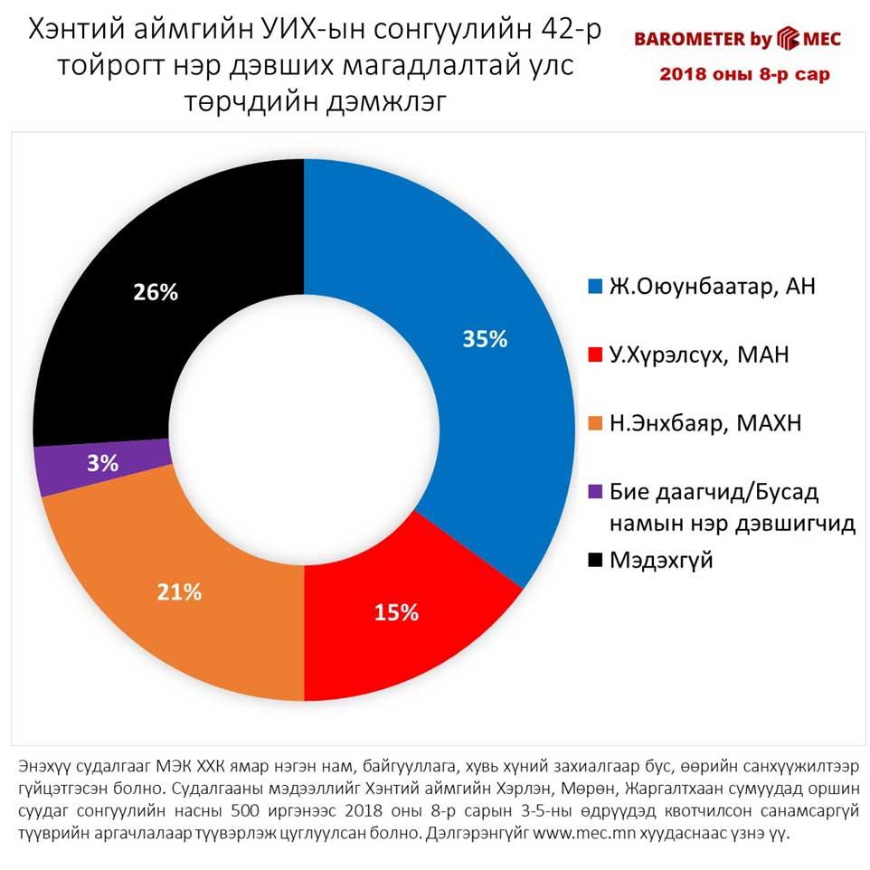 Хэнтий аймгийн УИХ-ын сонгуулийн 42-р тойрогт нэр дэвших магадлалтай улс төрчдийн дэмжлэг