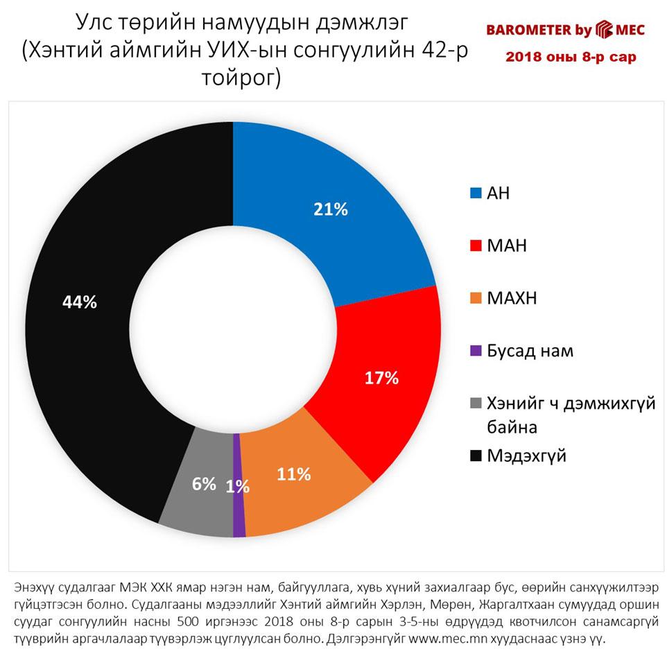 Улс тарийн намуудын дэмжлэг (Хэнтий аймгийн УИХ-ын сонгуулийн 42-р тойрог)