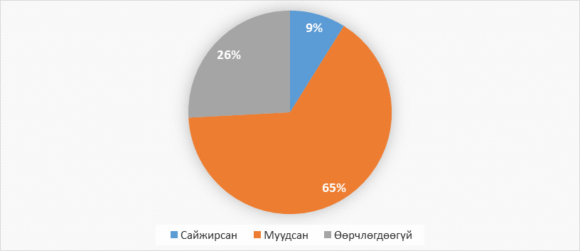 Хариулагчийн Монгол Улсын эдийн засагт 2014 онд гарсан өөрчлөлтийн үнэлгээ