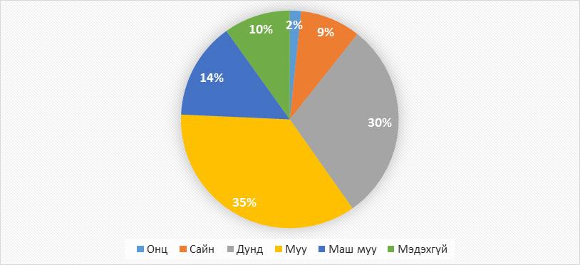 Хариулагчийн Монгол Улсын Засгийн газрын үйл ажиллагааны үнэлгээ